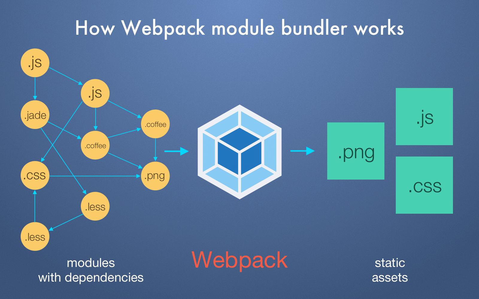 How Webpack works