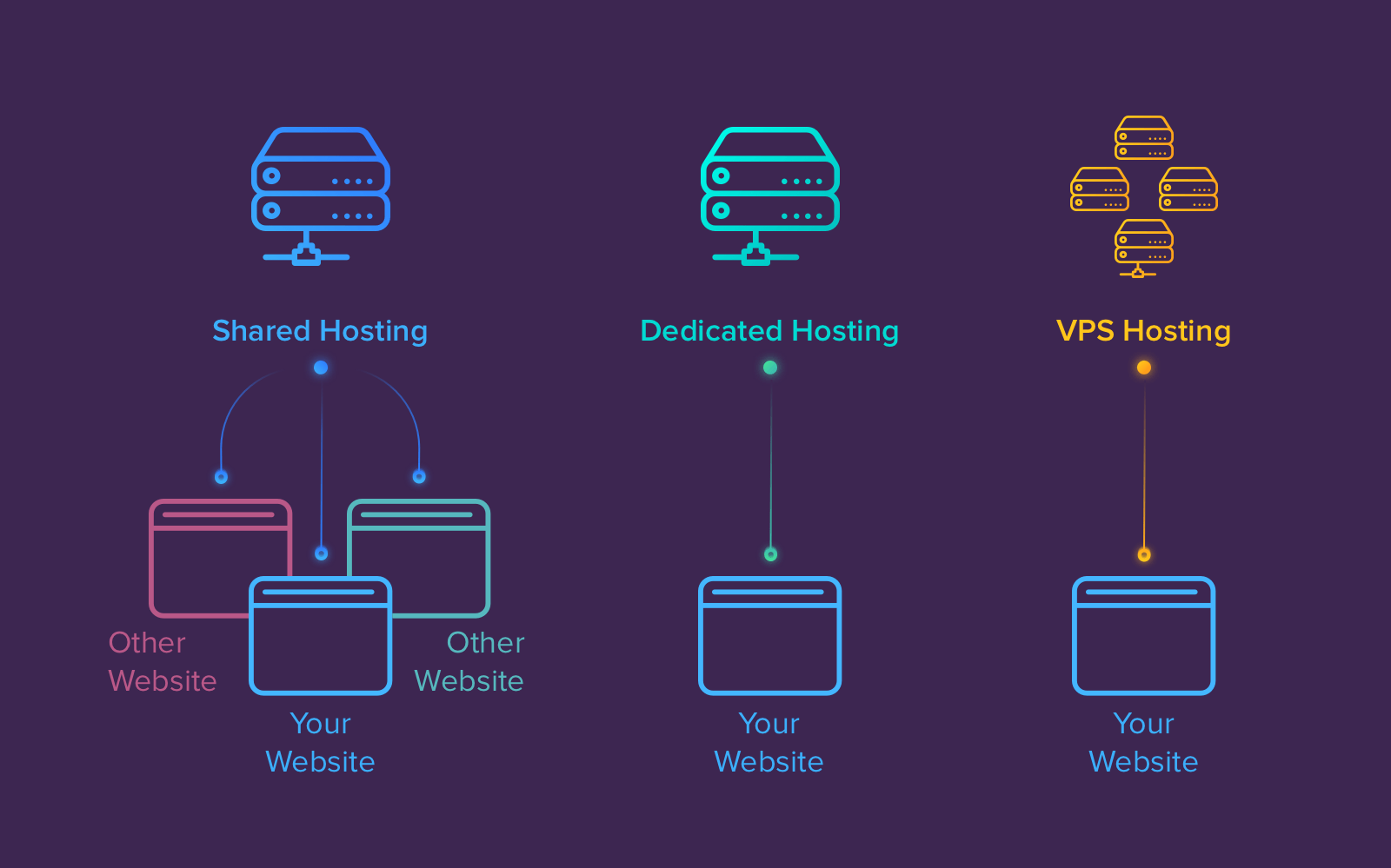 The right choice of hosting can help you speed up your website load time