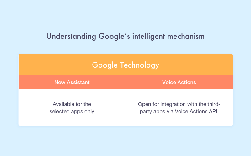 How to Create Virtual Assistant Apps like Siri and Google