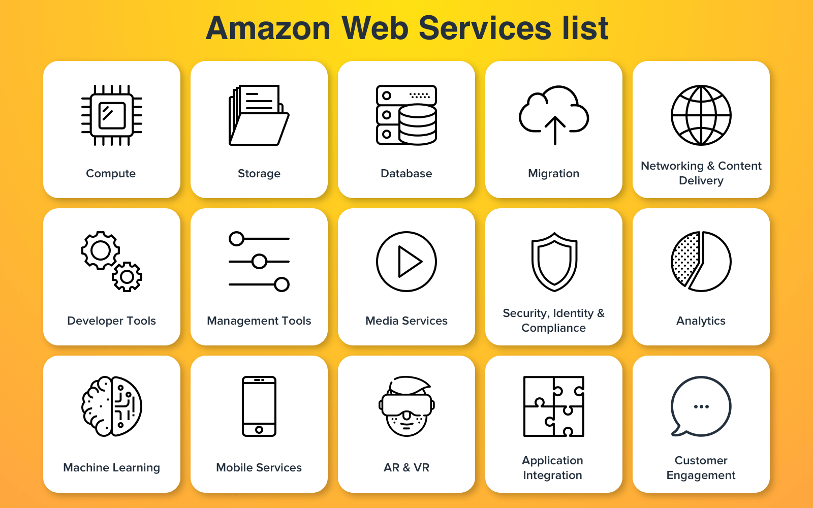 What is AWS: List of services
