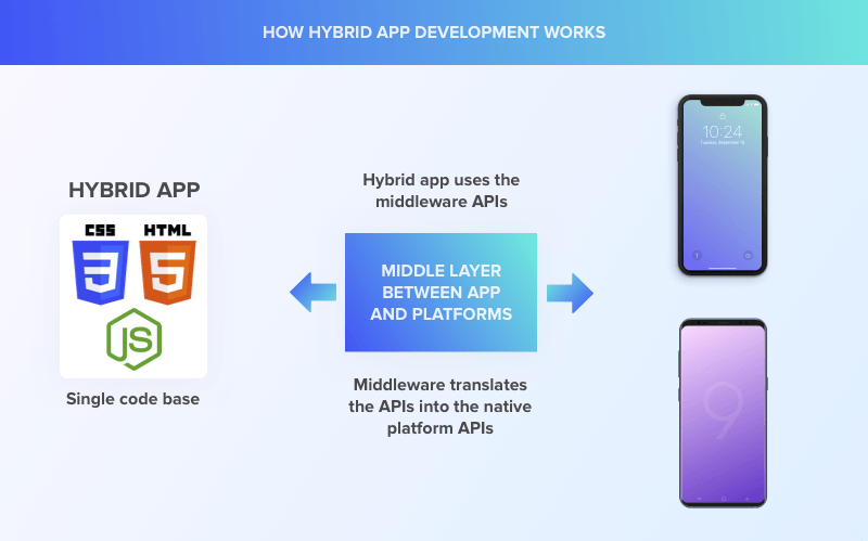 how hybrid apps work on mobile devices