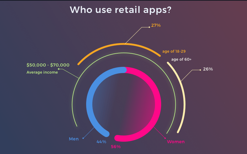 Retail mobile apps: Statistics of user geography