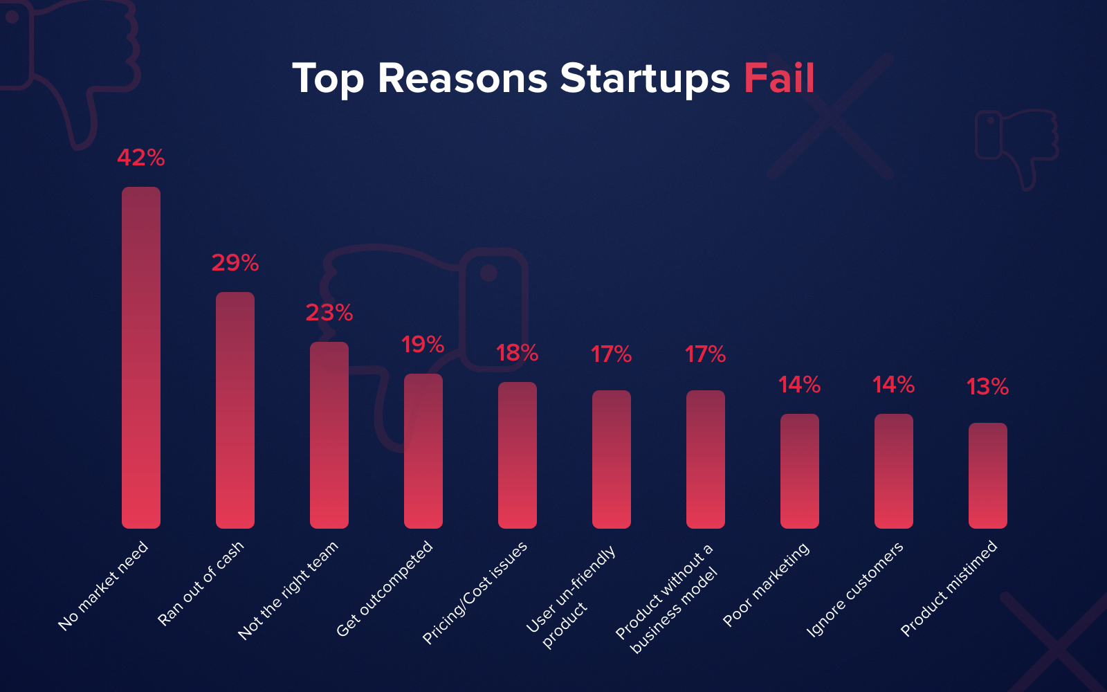 The research identified the most common reasons why startup companies fail their attempts to rise